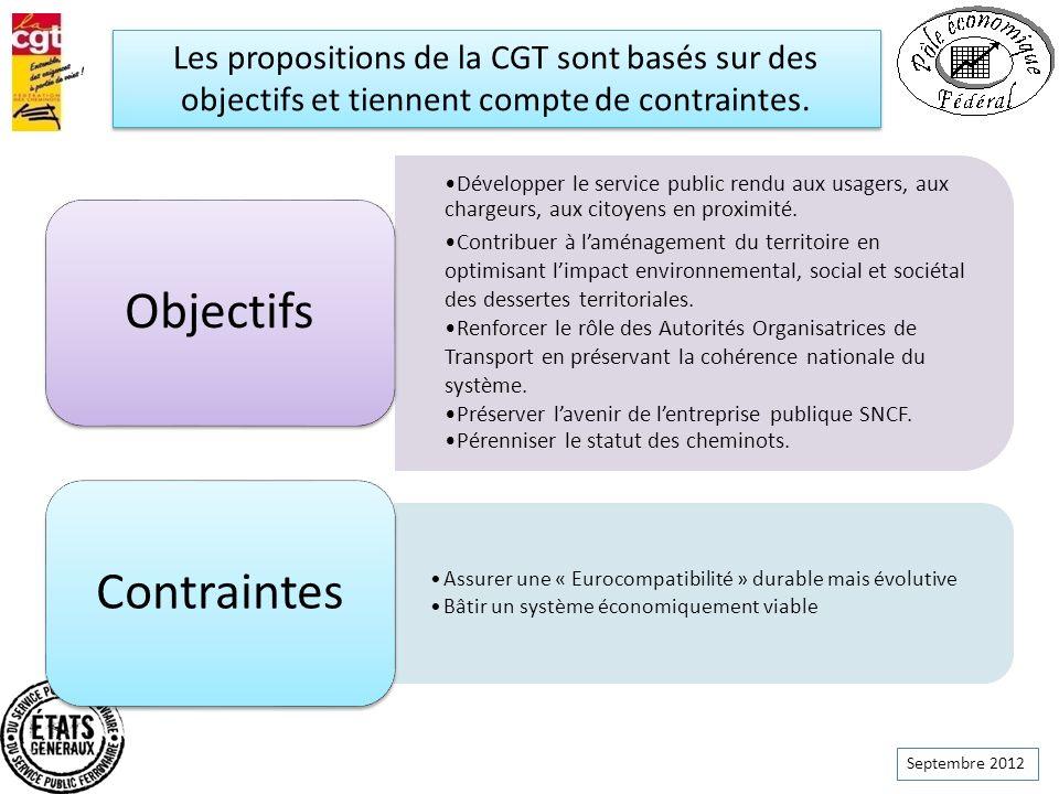 Contraintes Objectifs