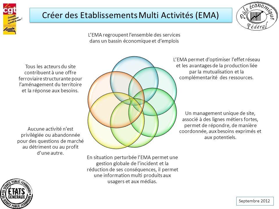 Créer des Etablissements Multi Activités (EMA)
