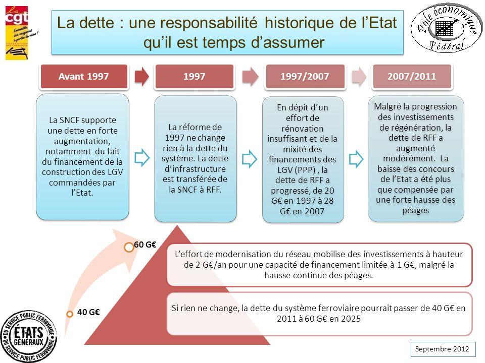 La dette : une responsabilité historique de l'Etat qu'il est temps d'assumer