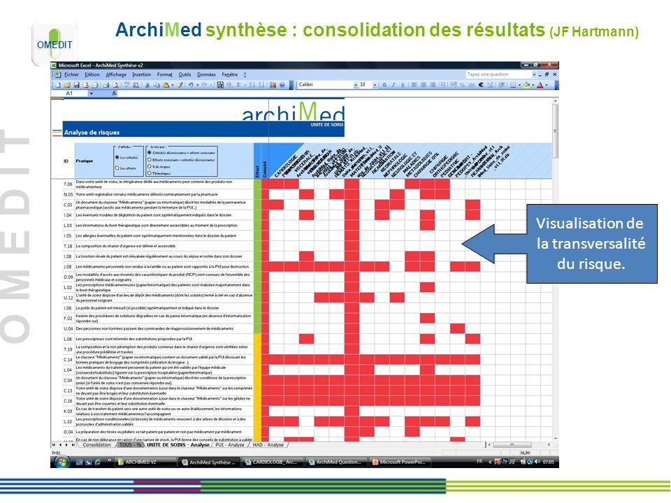 ArchiMed synthèse : consolidation des résultats (JF Hartmann)