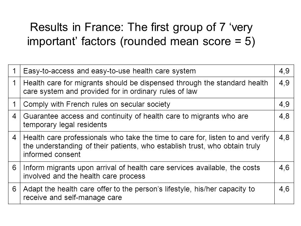 Results in France: The first group of 7 'very important' factors (rounded mean score = 5)