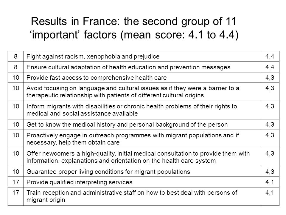 Results in France: the second group of 11 'important' factors (mean score: 4.1 to 4.4)