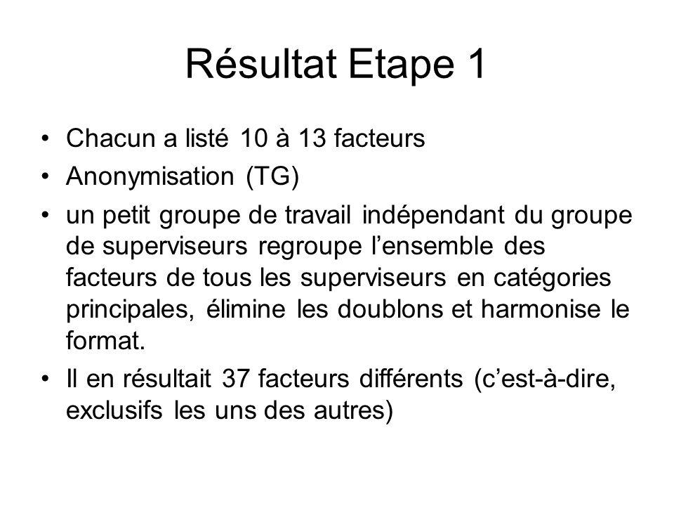 Résultat Etape 1 Chacun a listé 10 à 13 facteurs Anonymisation (TG)