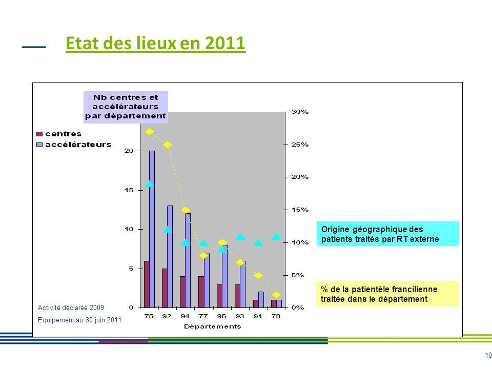 Etat des lieux en 2011 Origine géographique des patients traités par RT externe. % de la patientèle francilienne traitée dans le département.