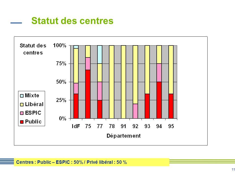 Statut des centres Centres : Public – ESPIC : 50% / Privé libéral : 50 %