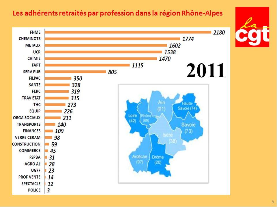Les adhérents retraités par profession dans la région Rhône-Alpes