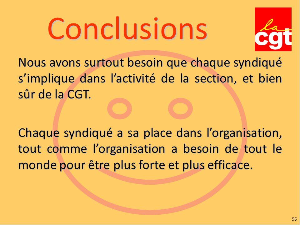 Conclusions Nous avons surtout besoin que chaque syndiqué s'implique dans l'activité de la section, et bien sûr de la CGT.