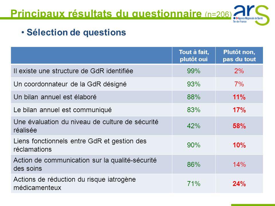 Principaux résultats du questionnaire (n=206)