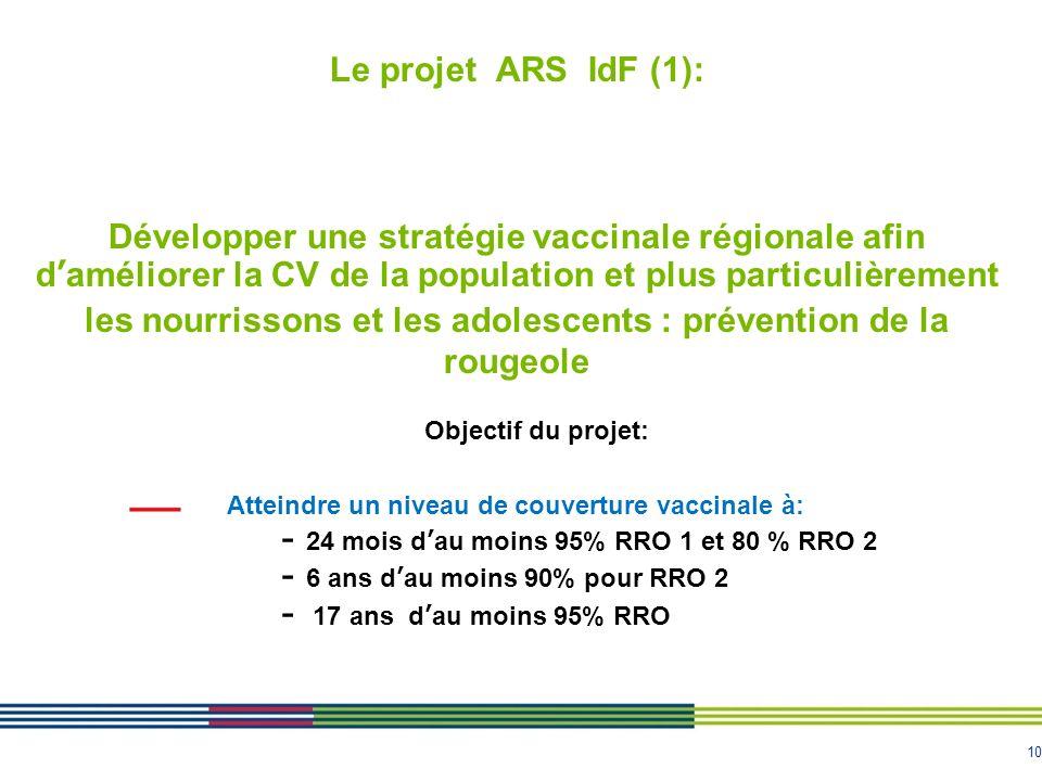 Le projet ARS IdF (1): Développer une stratégie vaccinale régionale afin d'améliorer la CV de la population et plus particulièrement les nourrissons et les adolescents : prévention de la rougeole