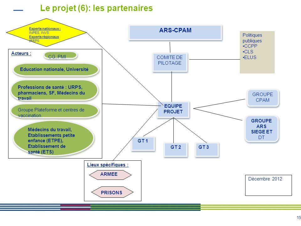 Le projet (6): les partenaires