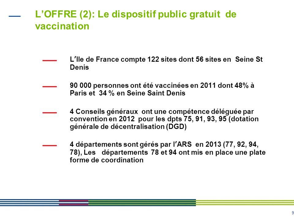 L'OFFRE (2): Le dispositif public gratuit de vaccination