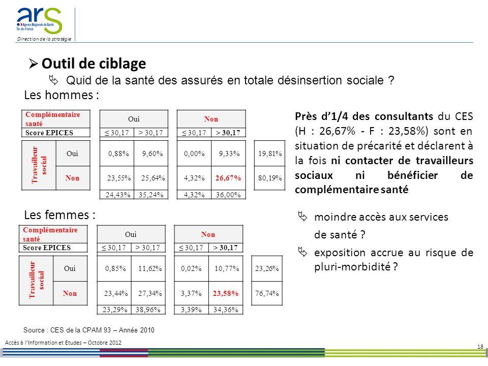 Source : CES de la CPAM 93 – Année 2010
