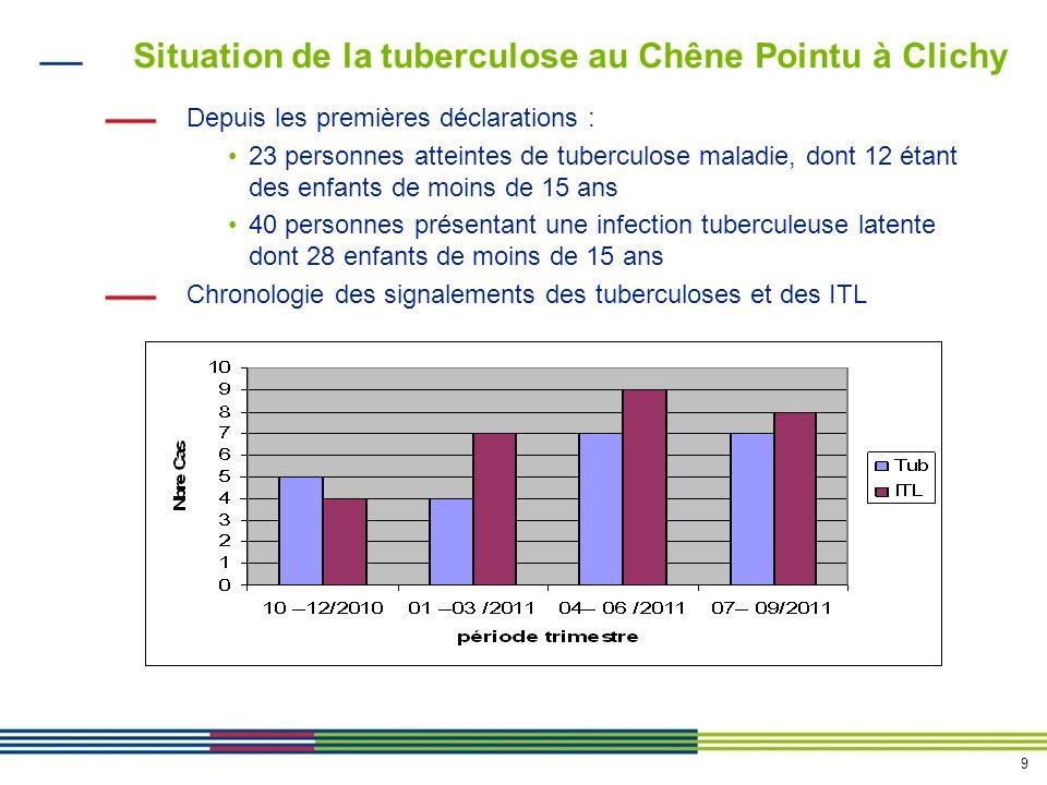 Situation de la tuberculose au Chêne Pointu à Clichy