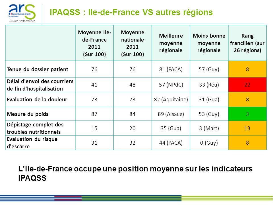 IPAQSS : Ile-de-France VS autres régions