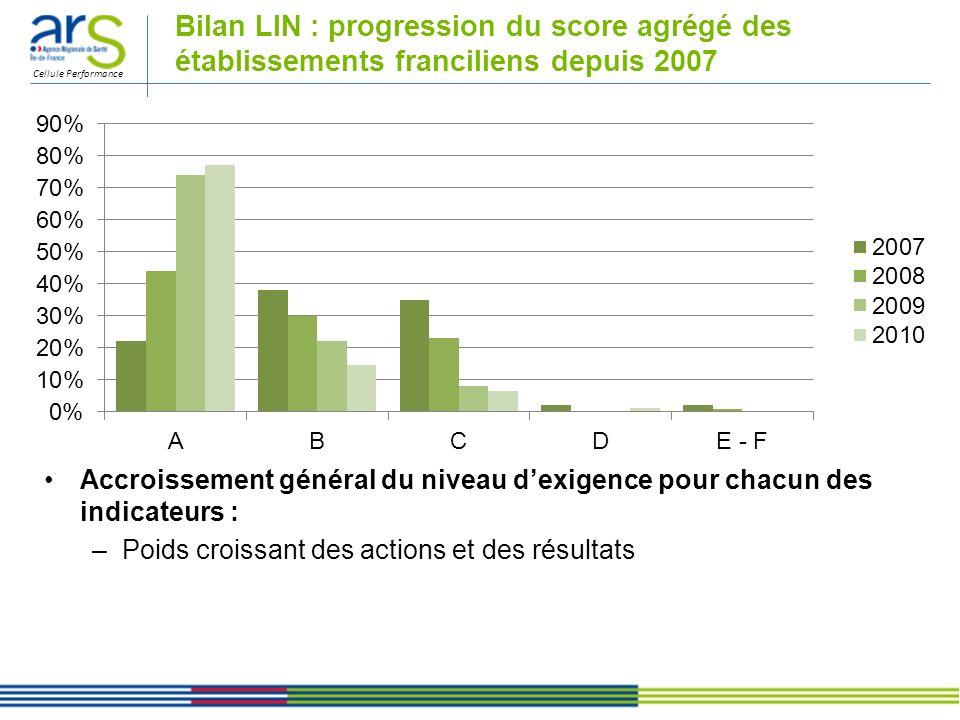 Bilan LIN : progression du score agrégé des établissements franciliens depuis 2007