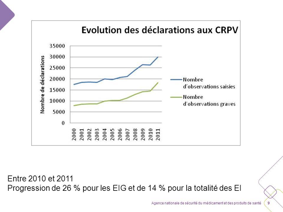 Entre 2010 et 2011 Progression de 26 % pour les EIG et de 14 % pour la totalité des EI