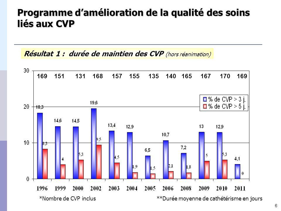 Résultat 1 : durée de maintien des CVP (hors réanimation)