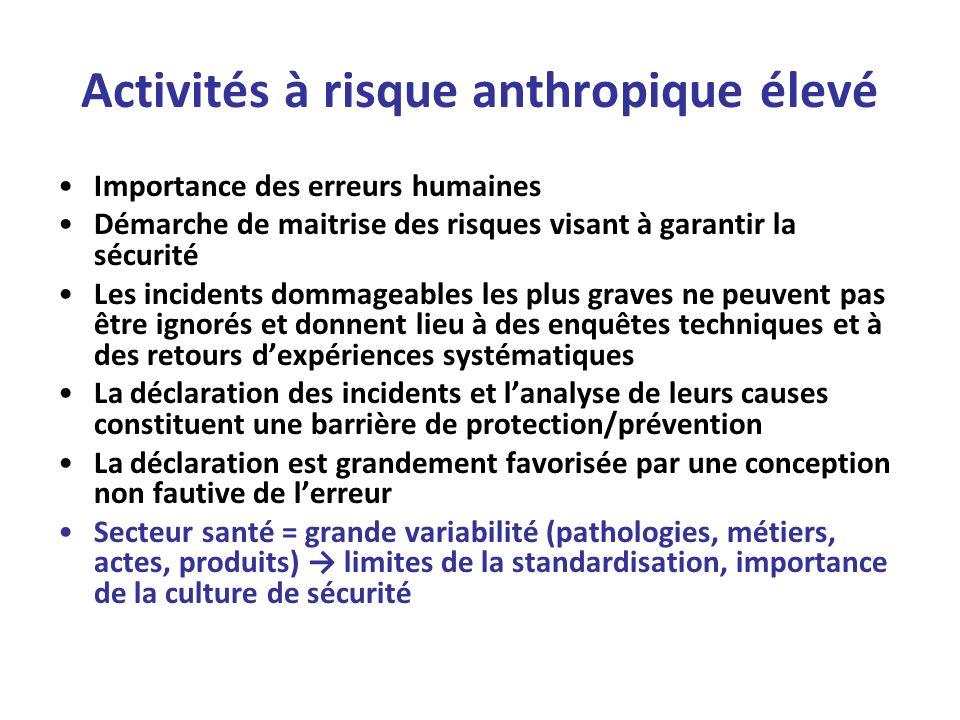 Activités à risque anthropique élevé