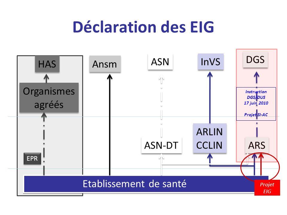 Déclaration des EIG DGS ASN InVS HAS Ansm Organismes agréés ARLIN