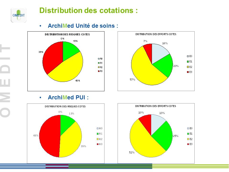 Distribution des cotations :