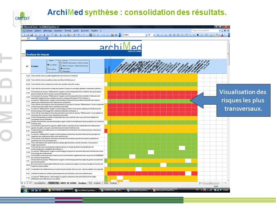 ArchiMed synthèse : consolidation des résultats.