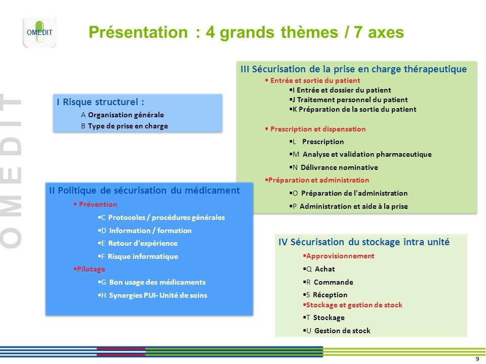 Présentation : 4 grands thèmes / 7 axes