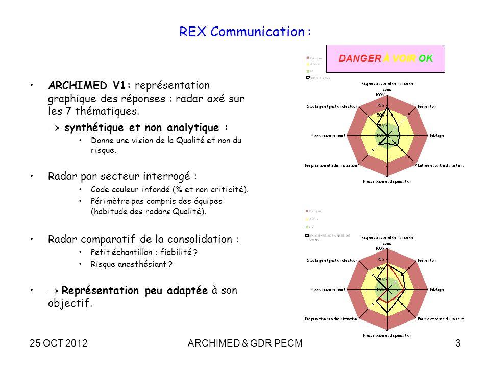 REX Communication :DANGER À VOIR OK. ARCHIMED V1: représentation graphique des réponses : radar axé sur les 7 thématiques.