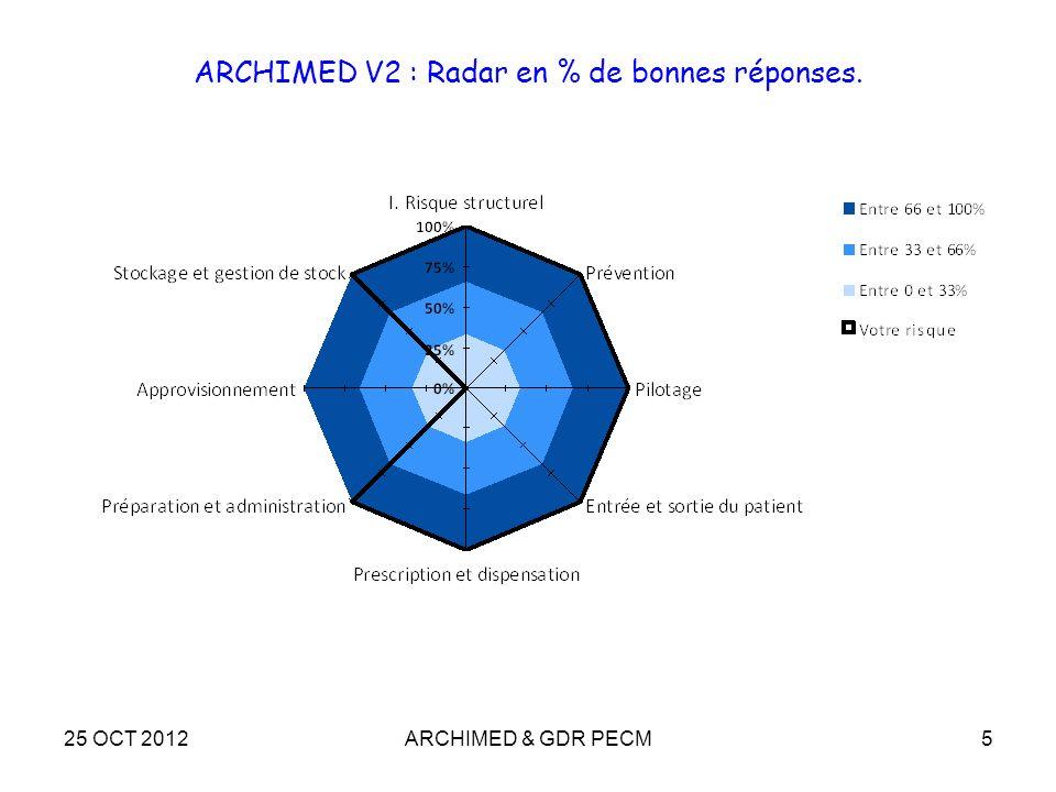 ARCHIMED V2 : Radar en % de bonnes réponses.