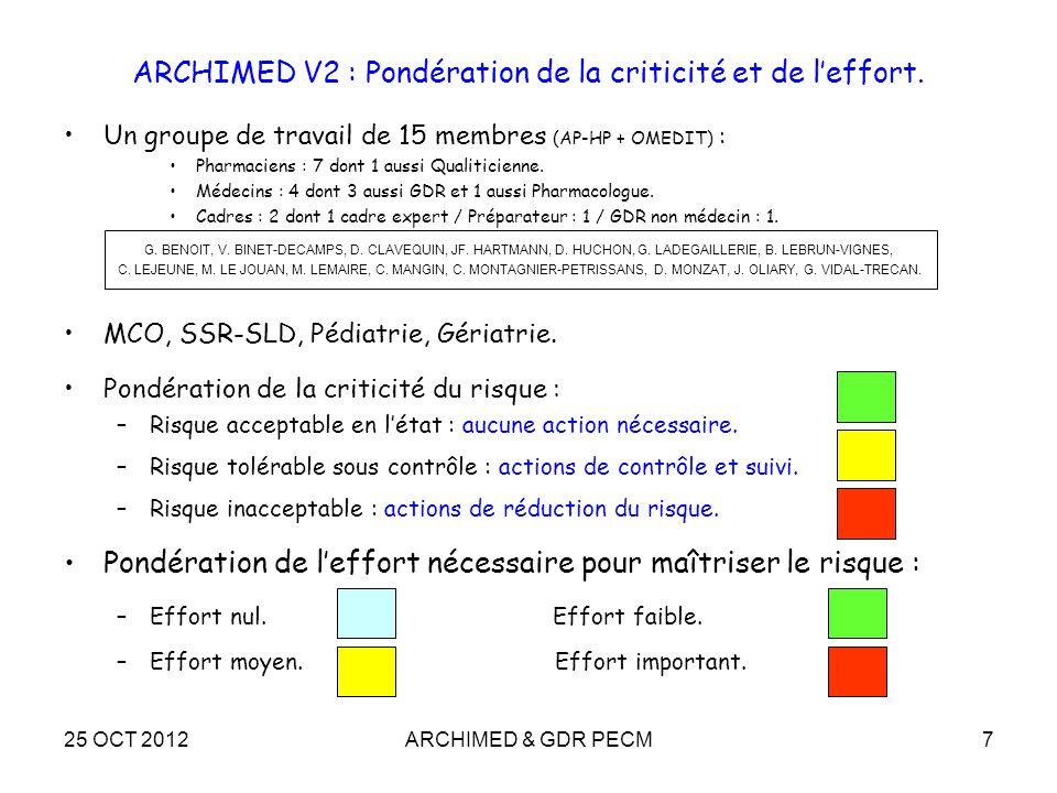 ARCHIMED V2 : Pondération de la criticité et de l'effort.