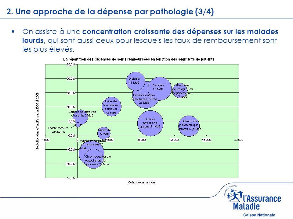 2. Une approche de la dépense par pathologie (3/4)