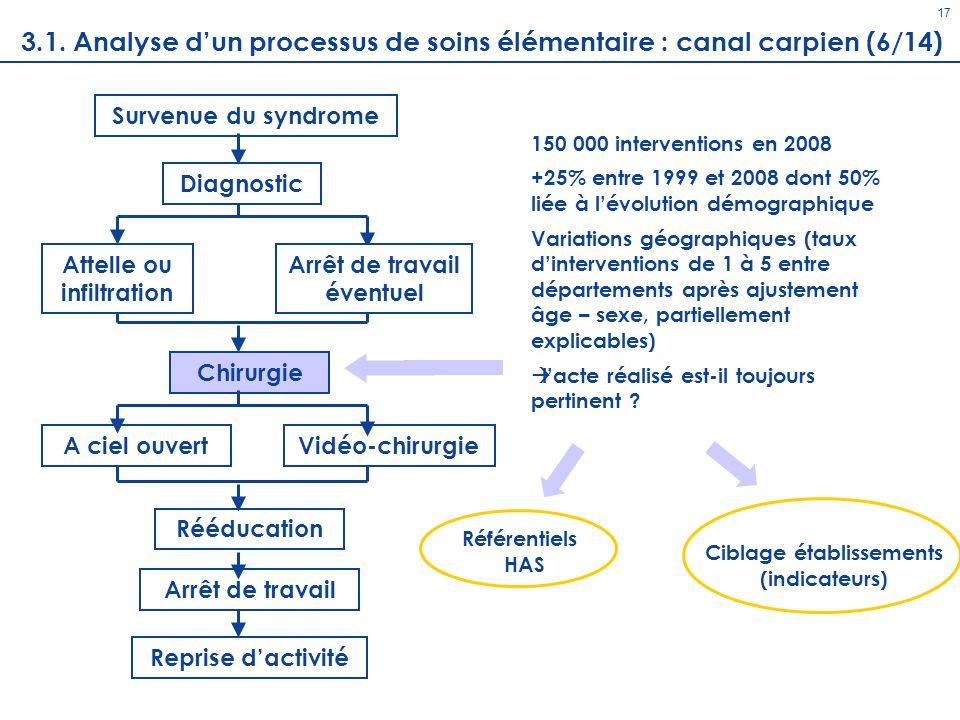 17 3.1. Analyse d'un processus de soins élémentaire : canal carpien (6/14) Survenue du syndrome. 150 000 interventions en 2008.