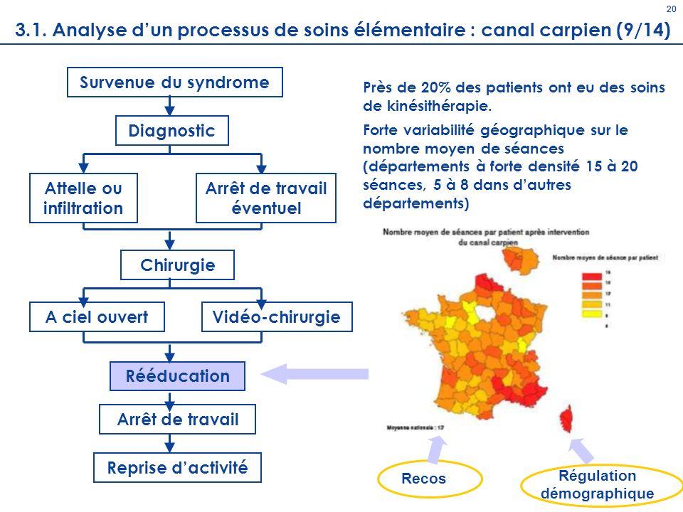 20 20. 3.1. Analyse d'un processus de soins élémentaire : canal carpien (9/14) Survenue du syndrome.