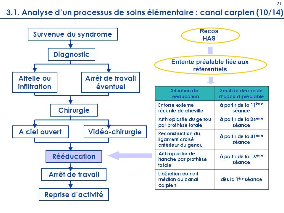 21 21. 3.1. Analyse d'un processus de soins élémentaire : canal carpien (10/14) Recos. HAS. Survenue du syndrome.