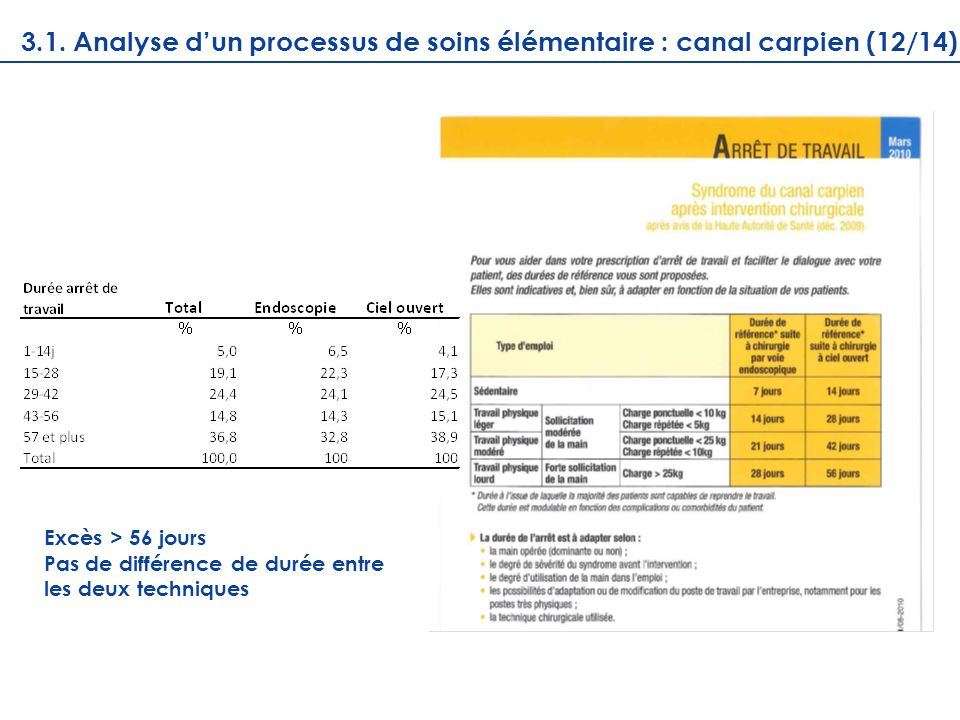 3.1. Analyse d'un processus de soins élémentaire : canal carpien (12/14)