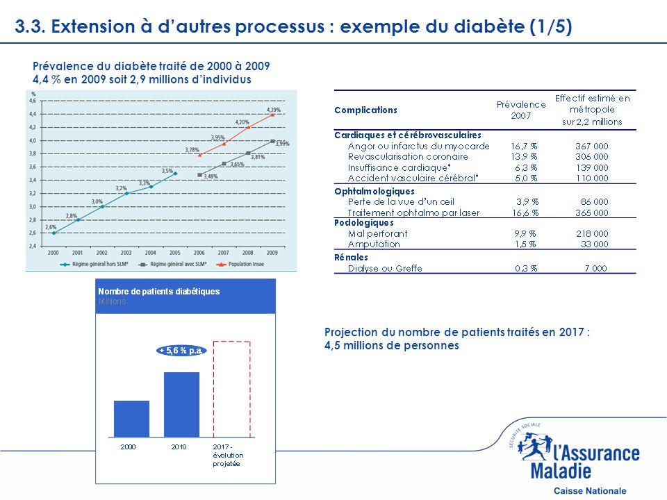 3.3. Extension à d'autres processus : exemple du diabète (1/5)