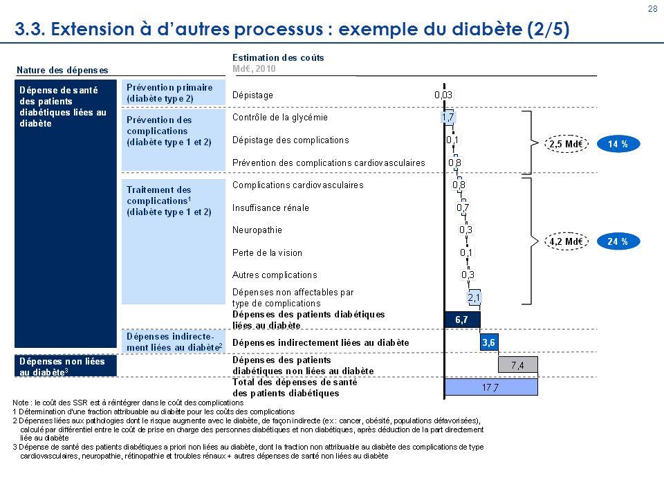 3.3. Extension à d'autres processus : exemple du diabète (2/5)