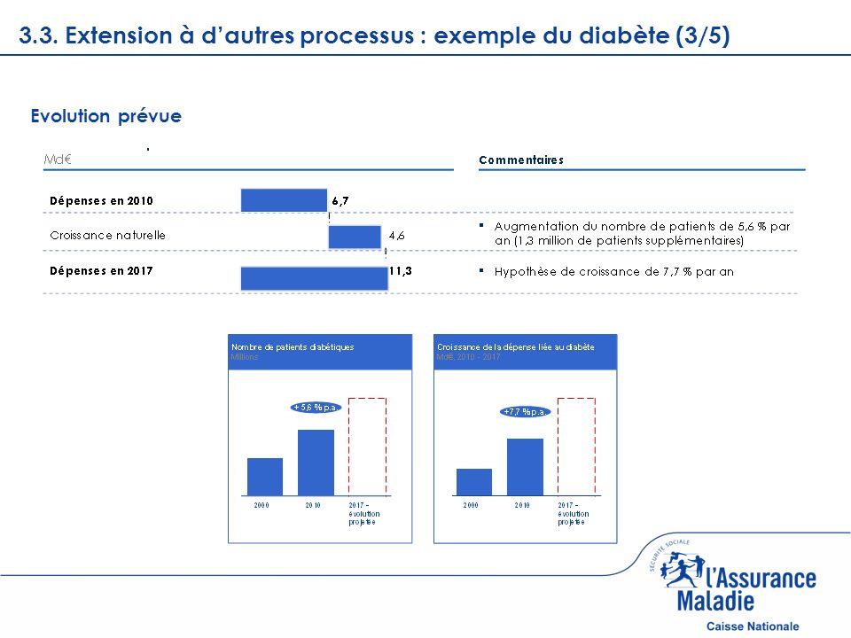3.3. Extension à d'autres processus : exemple du diabète (3/5)