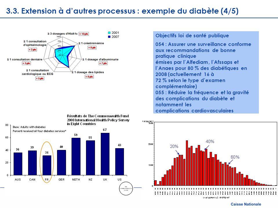 3.3. Extension à d'autres processus : exemple du diabète (4/5)