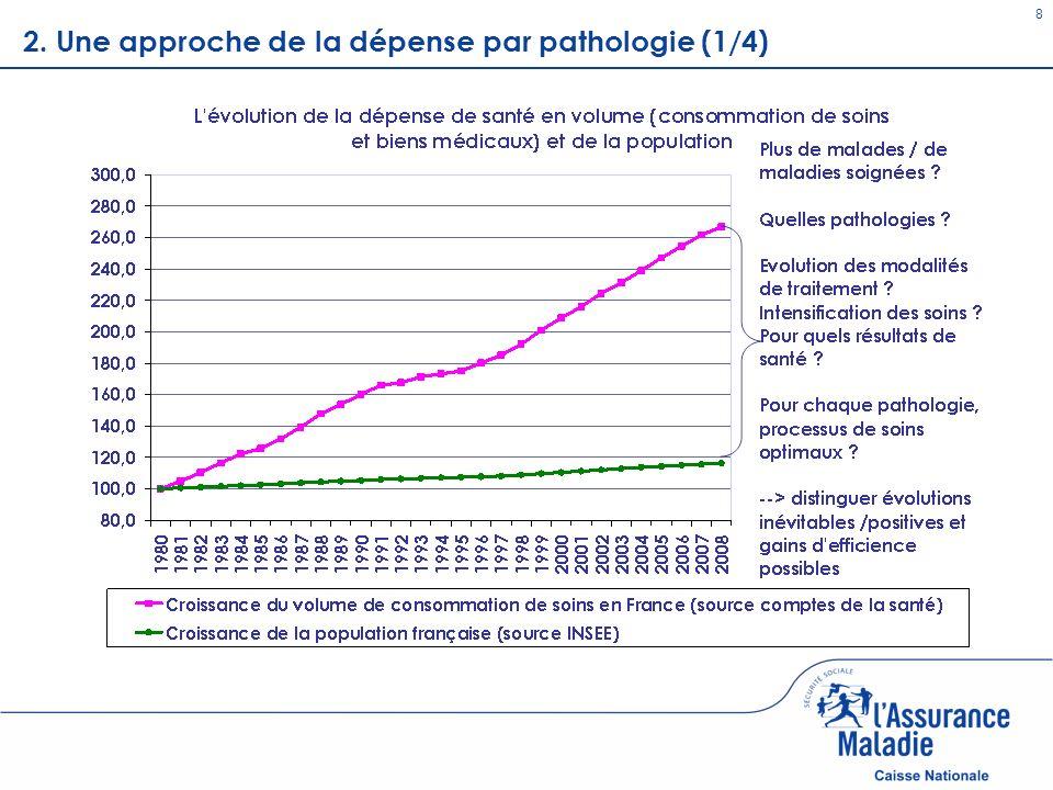2. Une approche de la dépense par pathologie (1/4)