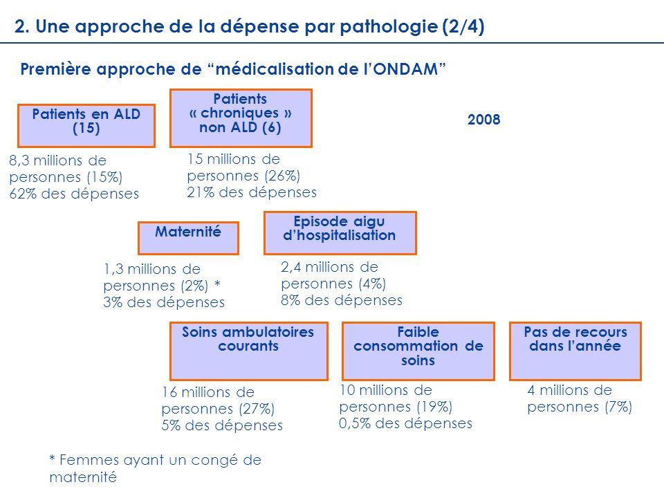 2. Une approche de la dépense par pathologie (2/4)