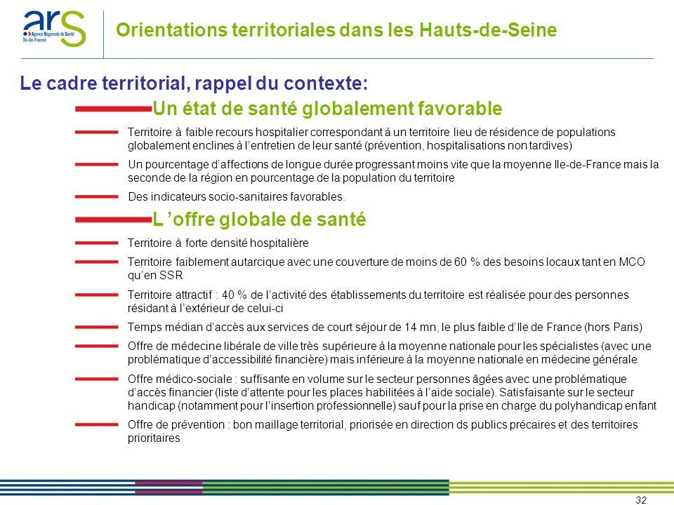 Orientations territoriales dans les Hauts-de-Seine