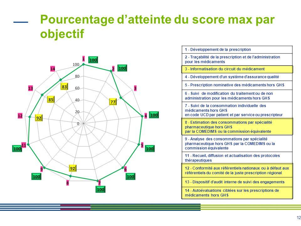 Pourcentage d'atteinte du score max par objectif