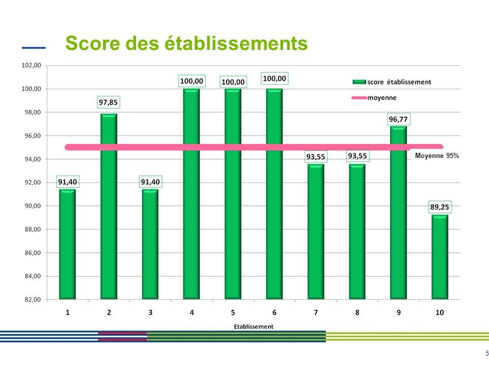 Score des établissements