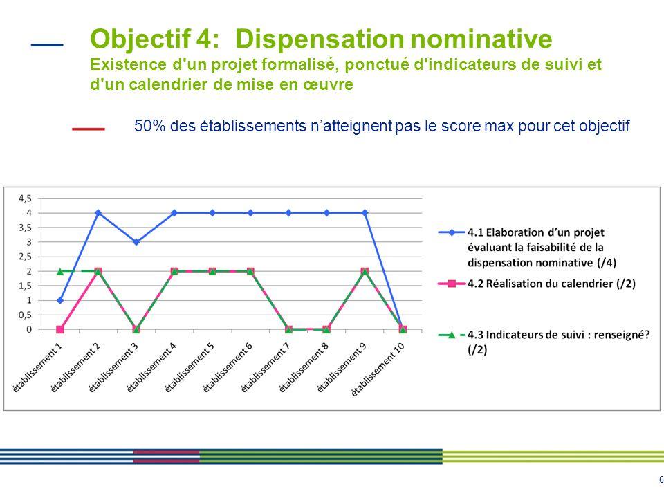 Objectif 4: Dispensation nominative Existence d un projet formalisé, ponctué d indicateurs de suivi et d un calendrier de mise en œuvre
