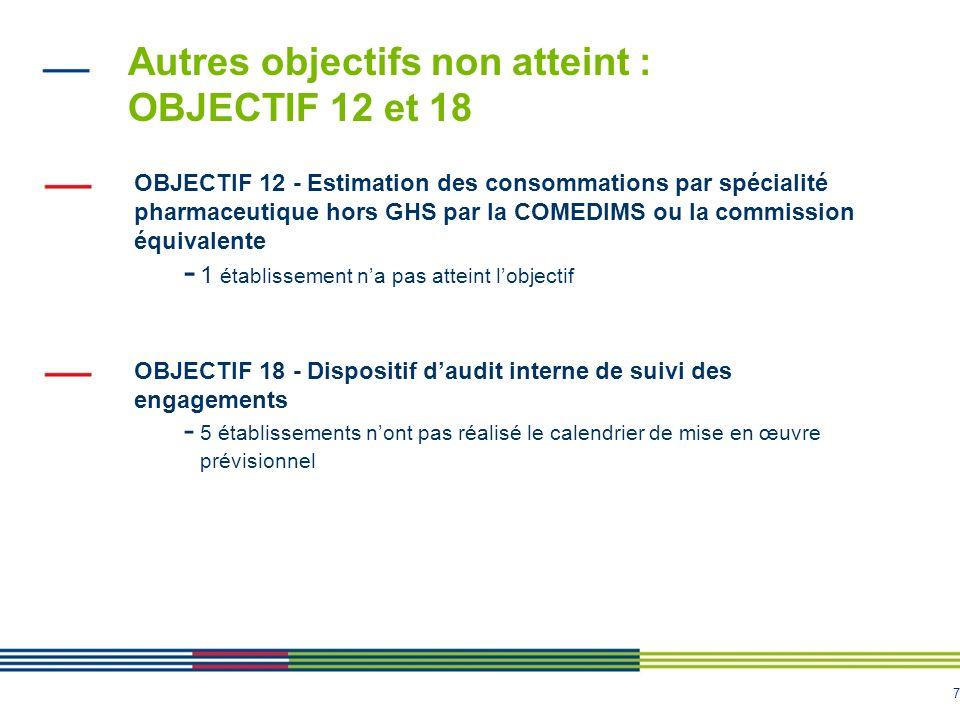 Autres objectifs non atteint : OBJECTIF 12 et 18