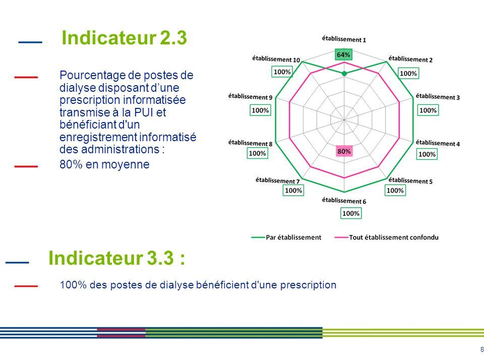 Indicateur 2.3 Indicateur 3.3 :