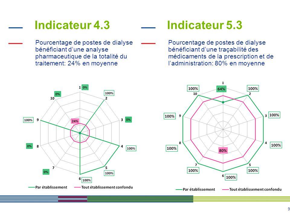 Indicateur 4.3 Indicateur 5.3
