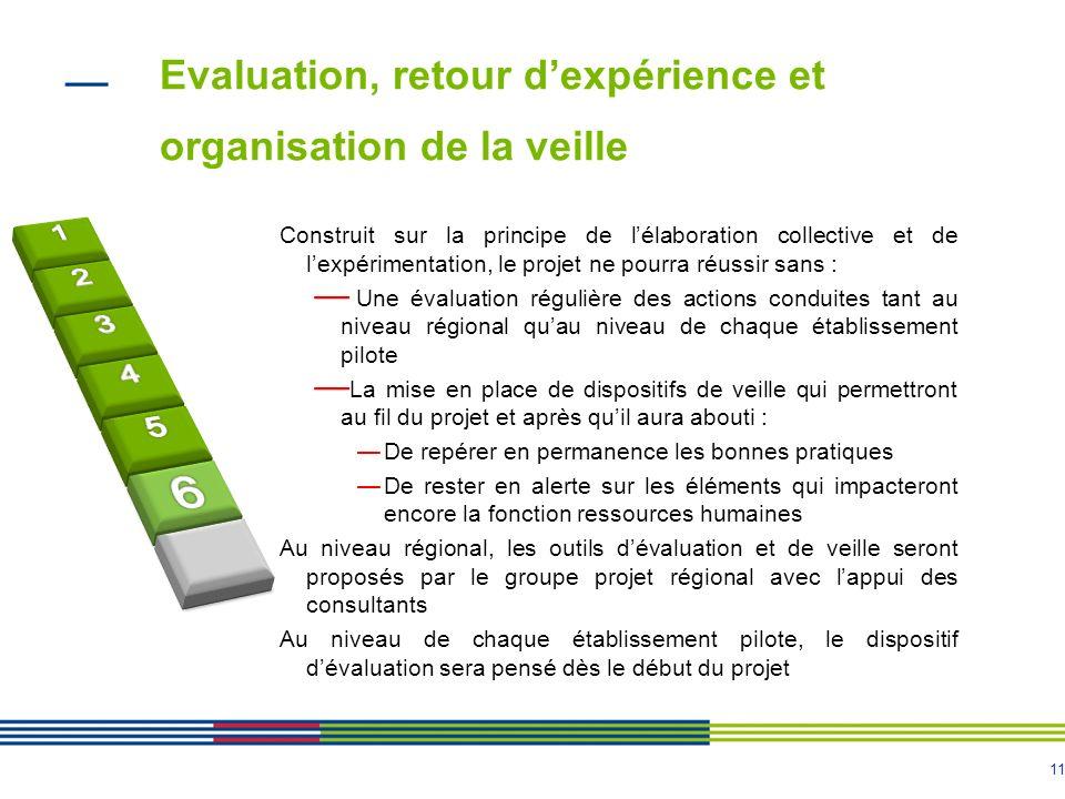 Evaluation, retour d'expérience et organisation de la veille