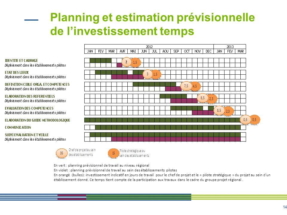 Planning et estimation prévisionnelle de l'investissement temps