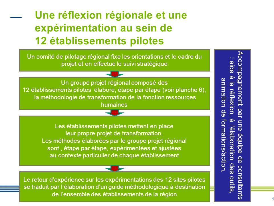 Une réflexion régionale et une expérimentation au sein de 12 établissements pilotes